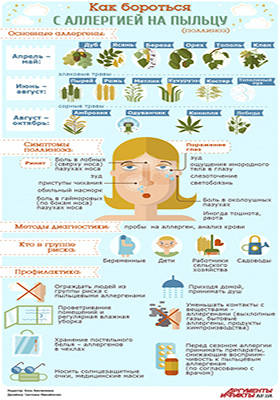 методы борьбы с аллергией на пыльцу