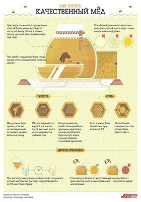 Инфографика признаки качественного меда