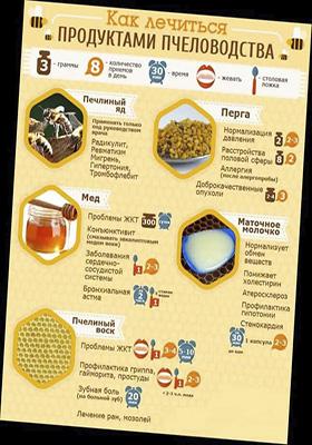 продукты пчеловодства при лечении