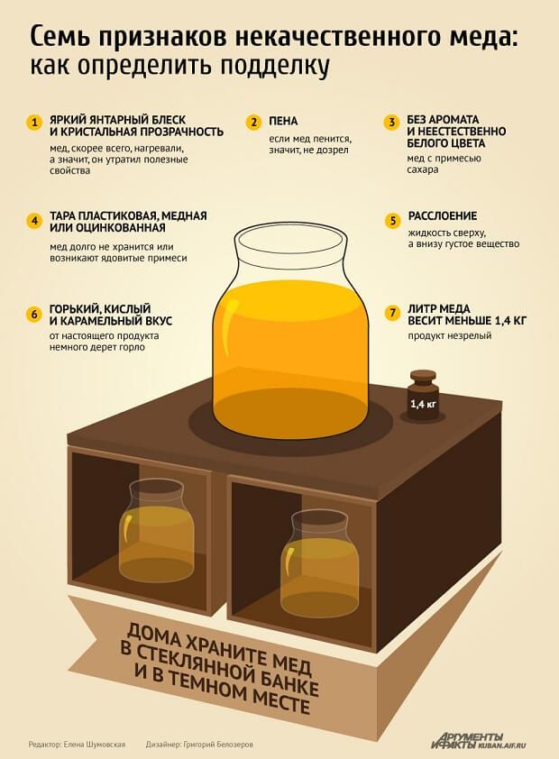 7 признаков некачественного меда. Как определить подделку